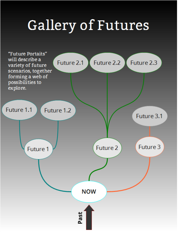 Illustration of the gallery of futures I will create over time